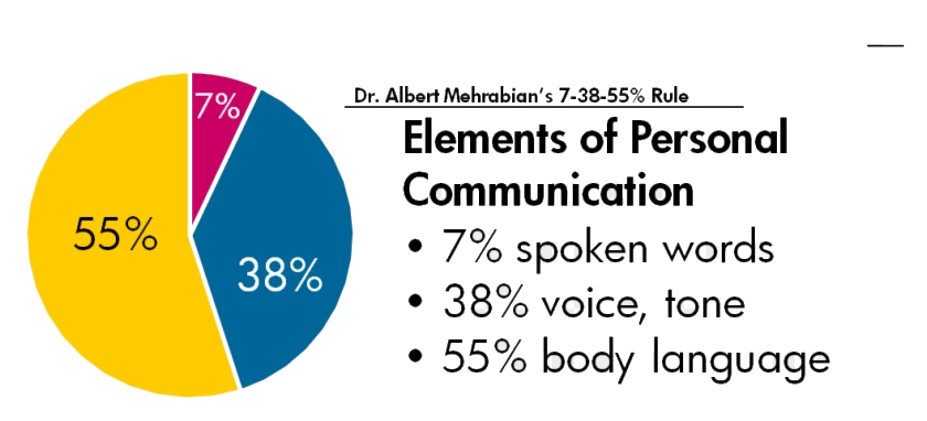 Do You Know How Much of Communication is Nonverbal?